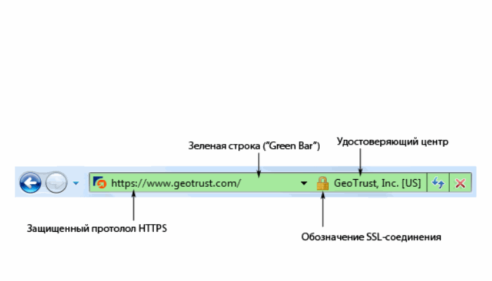 Обзор SSL-сертификатов: типы, преимущества.