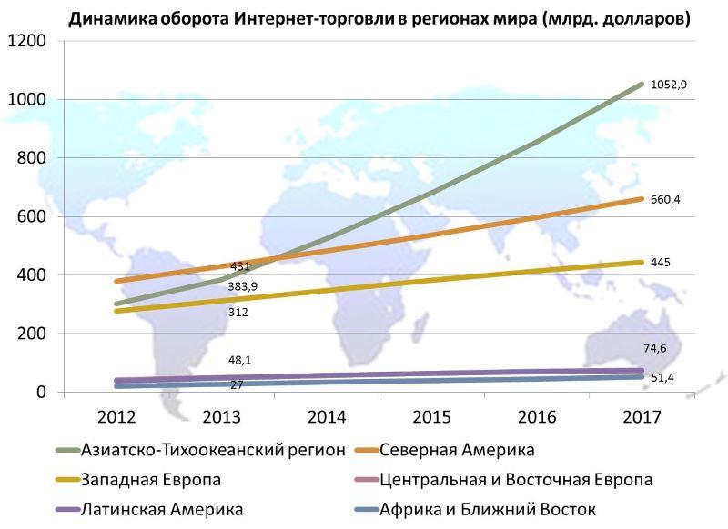 Рост интернет торговли в мире